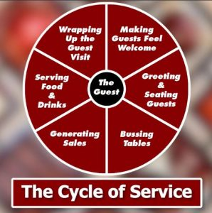Service That Sells Cycle of Service